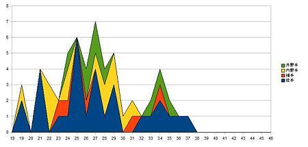 セリーグ選手年齢分布_6baystars2