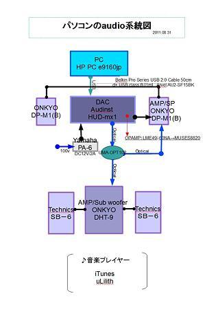 パソコンのaudio系統図 2011.08.31